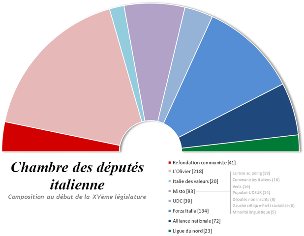 FileChambre des dputs italienne  composition 2006png  Wikimedia Commons