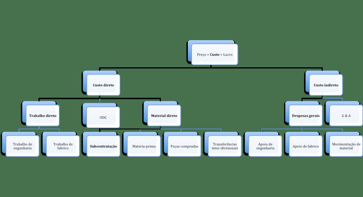 Análise De Composição De Custo – Wikipédia A Enciclopédia