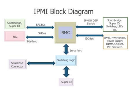 computer ports diagram f150 trailer wiring intelligent platform management interface wikipedia ipmi architecture shows bmc sideband via smbus