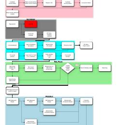 proces flow diagram six sigma [ 1200 x 1806 Pixel ]