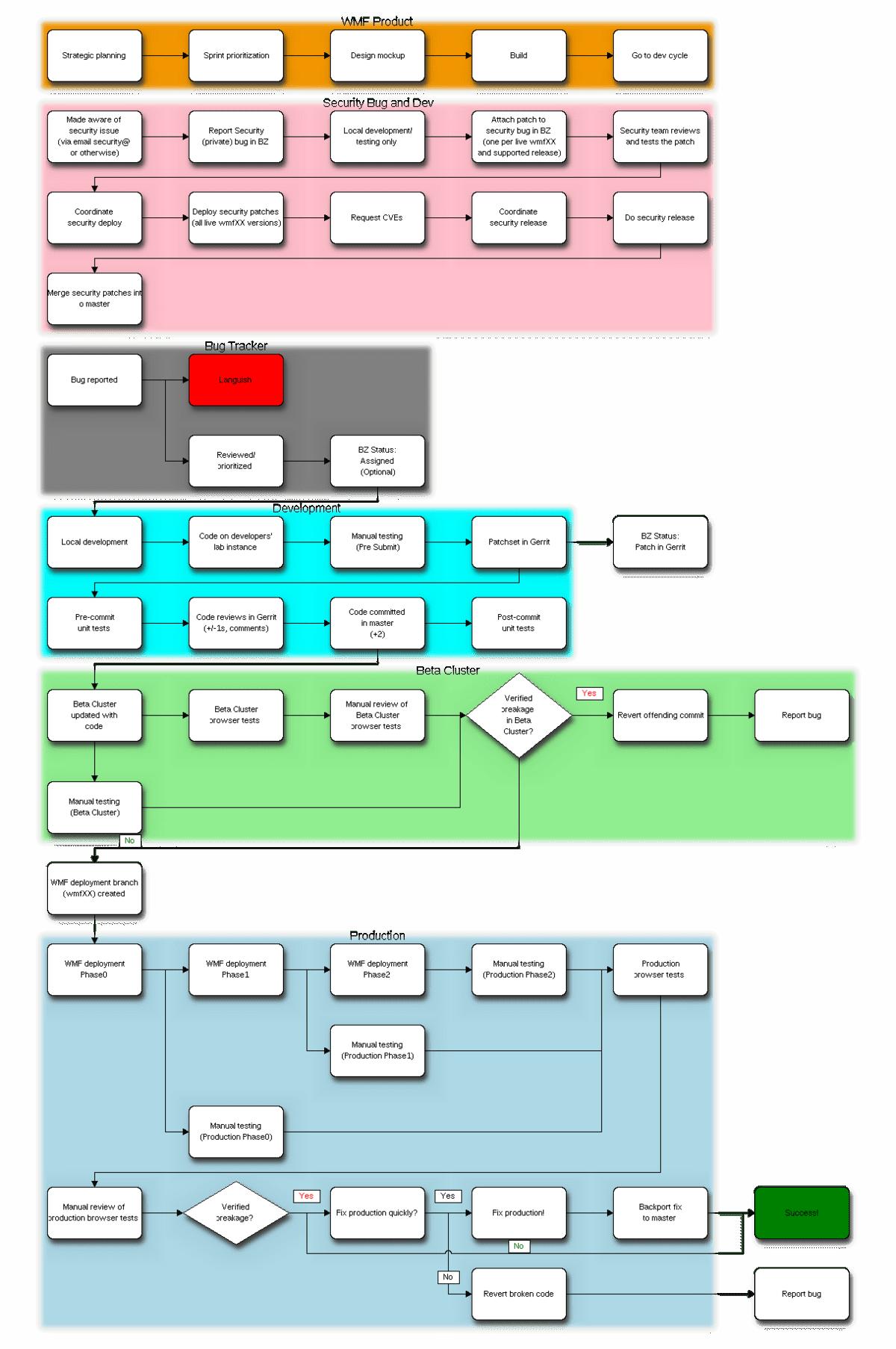 software release process flow diagram cal spa 2100 wiring deployment flowchart wikipedia