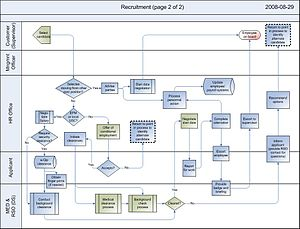 Recruitment Process Map