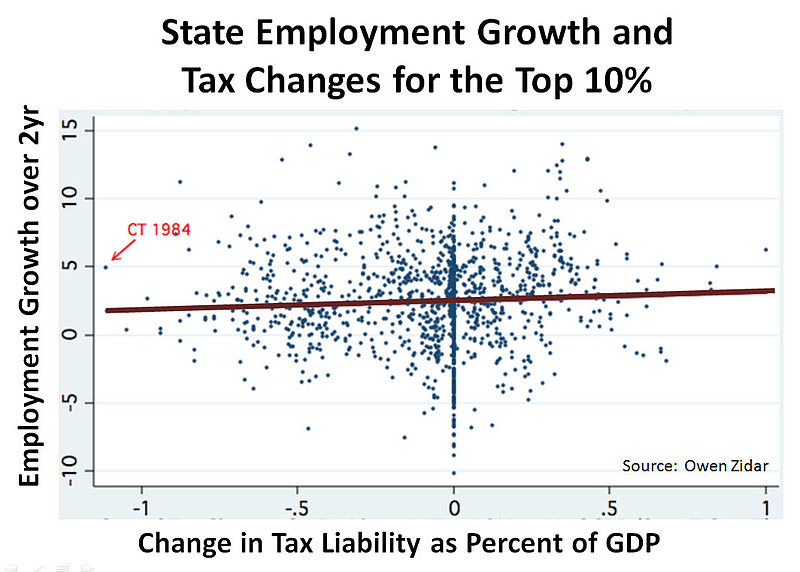 File:State Employment growth and Tax Changes for the Top 10%.jpg