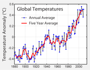 Instrumental record of global average temperat...