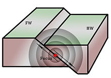 earthquake diagram with labels 2000 ford expedition starter solenoid wiring slow wikipedia fw hw