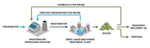Zero liquid discharge  Wikipedia