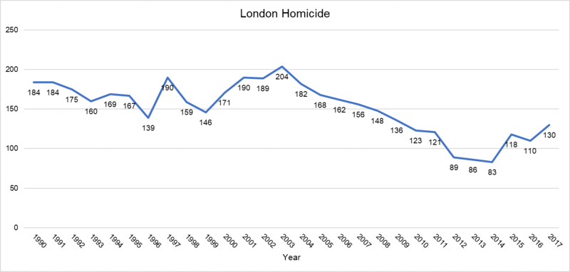 London Hits Highest Levels of Knife Crime