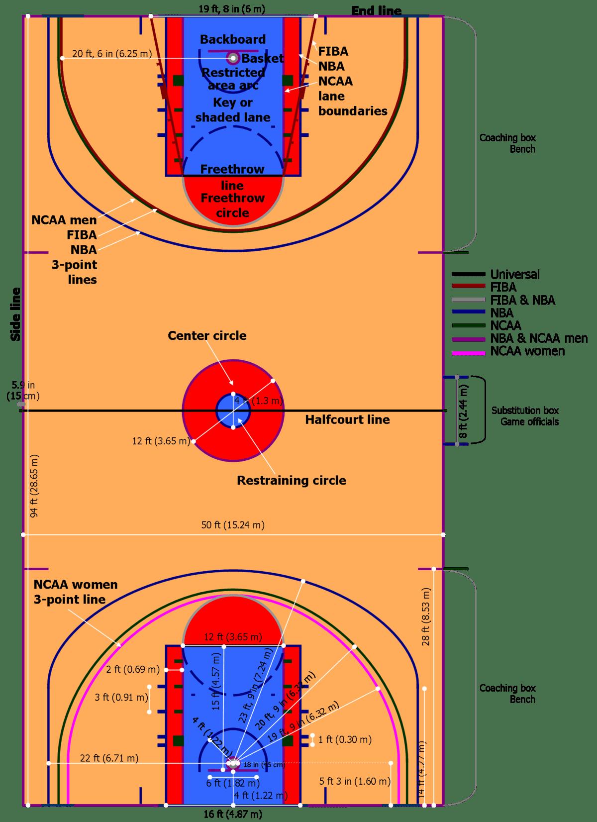 basketball court diagram label 7 pin wiring trailer plug koš poen  Википедија слободна енциклопедија