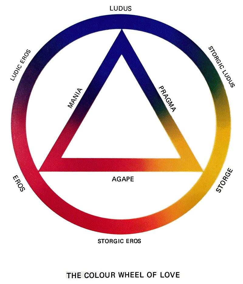 ทฤษฎีวงล้อสีแห่งความรัก