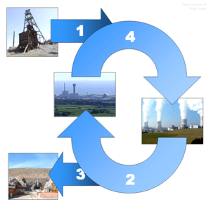 The Nuclear Fuel Cycle begins when uranium is ...