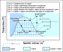 temperature enthalpy diagram for water human arterial and venous system koeltechniek - wikipedia