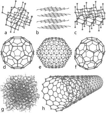 Karbonun bazı allotropları: a) elmas; b) grafit; c) altıgen elmas; d-f) fullerenler (C60, C540, C70); g) amorf karbon; h) karbon nanotüp.