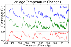 Curves of reconstructed temperature at two locations in Antarctica and a global record of variations in glacial ice volume. Today's date is on the left side of the graph.