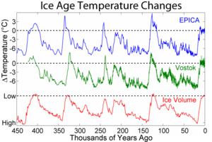 最近冰期及間冰期的 氣溫 及冰 體積 改變的關係。