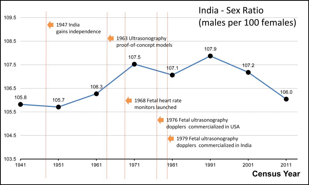 Female foeticide in India