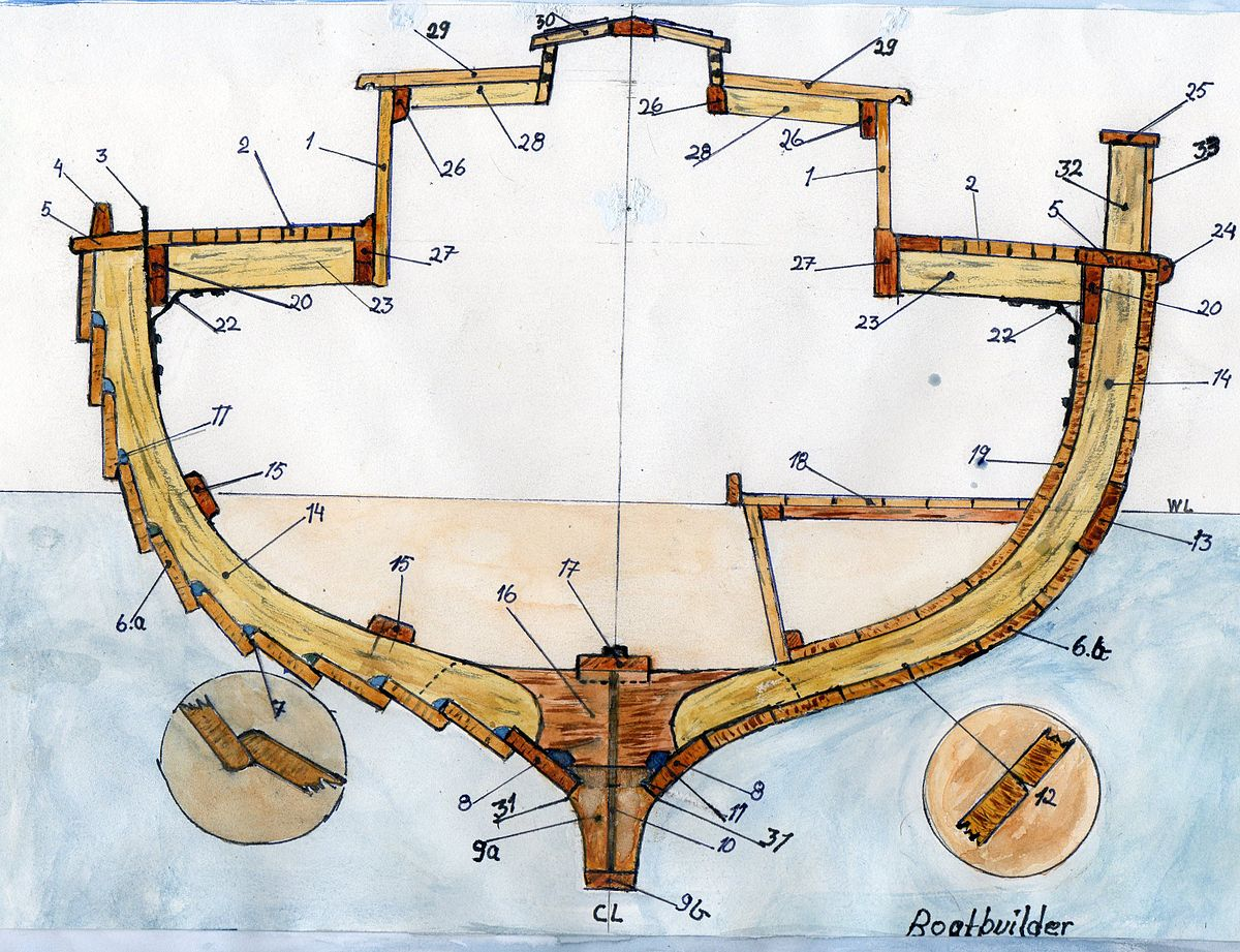 boat anatomy diagram pertronix ignitor wiring kelson wikipedia