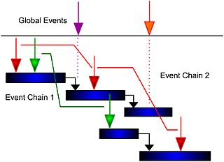 schedule network diagram project management 96 honda civic ac wiring event chain methodology - wikipedia