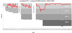 Graph showing the final league position of Liv...