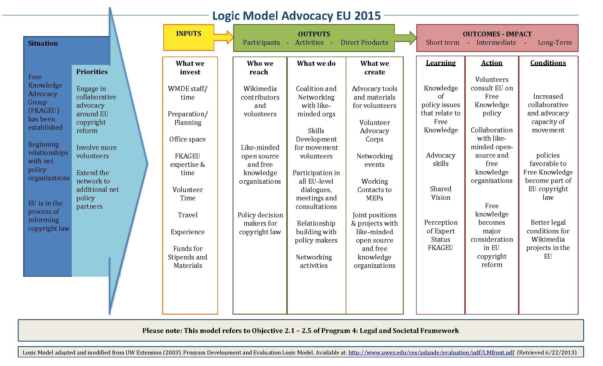 File Logic Model Advocacy Eu Final