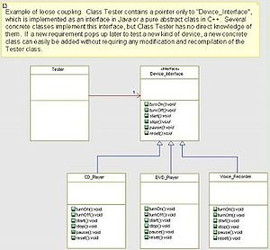 This is a UML diagram (created in IBM Rhapsody...