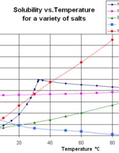Solubilityvstemperatureg solubility also wikipedia rh enpedia
