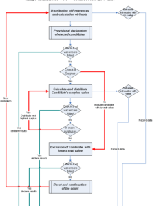The wright system count process flow chart also wikipedia rh enpedia