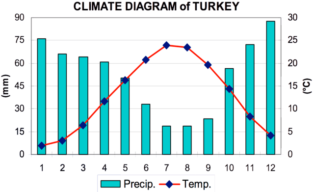 rainfall precipitation diagram gmc wiring file:climate of turkey (sensoy, s. et al, 2008).png - wikimedia commons