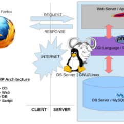 Lighting Architecture Diagram Electric Wiring Symbols Lamp Software Bundle Wikipedia A High Level Overview Of S Determining Components Firefox Serves Just As Browser Example