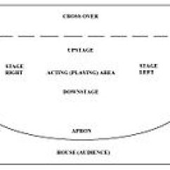 Stage Directions Diagram Person Microphone Wiring Parts Of A Theatre Wikipedia Edit