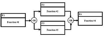 Functional flow block diagram : Map (The Full Wiki)