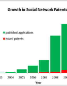 Number of us social network patent applications published and patents issued per year since the chart shows that software also media wikipedia rh enpedia
