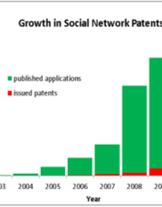 Number of us social network patent applications published per year and patents issued also networking service wikipedia rh enpedia