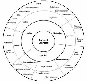 Brainstorm in Progress: Evaluation of Evidence-Based