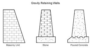 Gravity Wall Typed