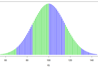 Average Iq Scores By Race
