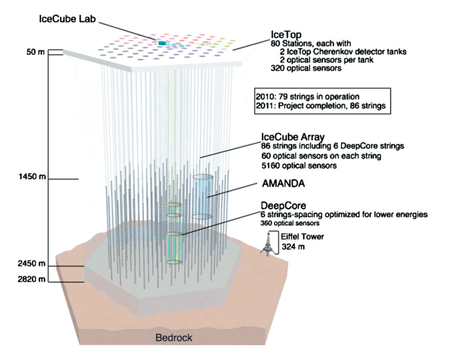 Icecube-architecture-diagram2009.PNG