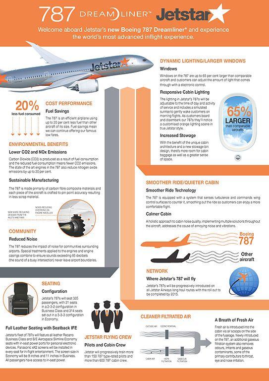 File Jetstar 787 Dreamliner Fact Sheet 10181952713