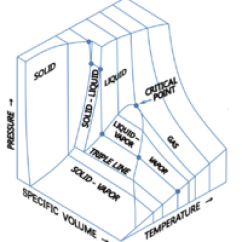 How To Draw A Phase Diagram 4 Wire Rtd Wikipedia 3 Dimensional Diagrams Edit