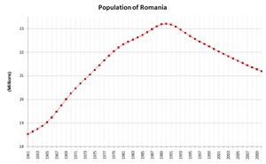Population of Romania between 1961-2010.