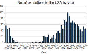 English: Total number of executions carried ou...