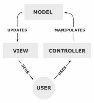 The model, view, and controller (MVC) pattern ...