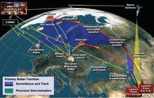 Ballistic Missile Defense System (BMDS) in Eur...