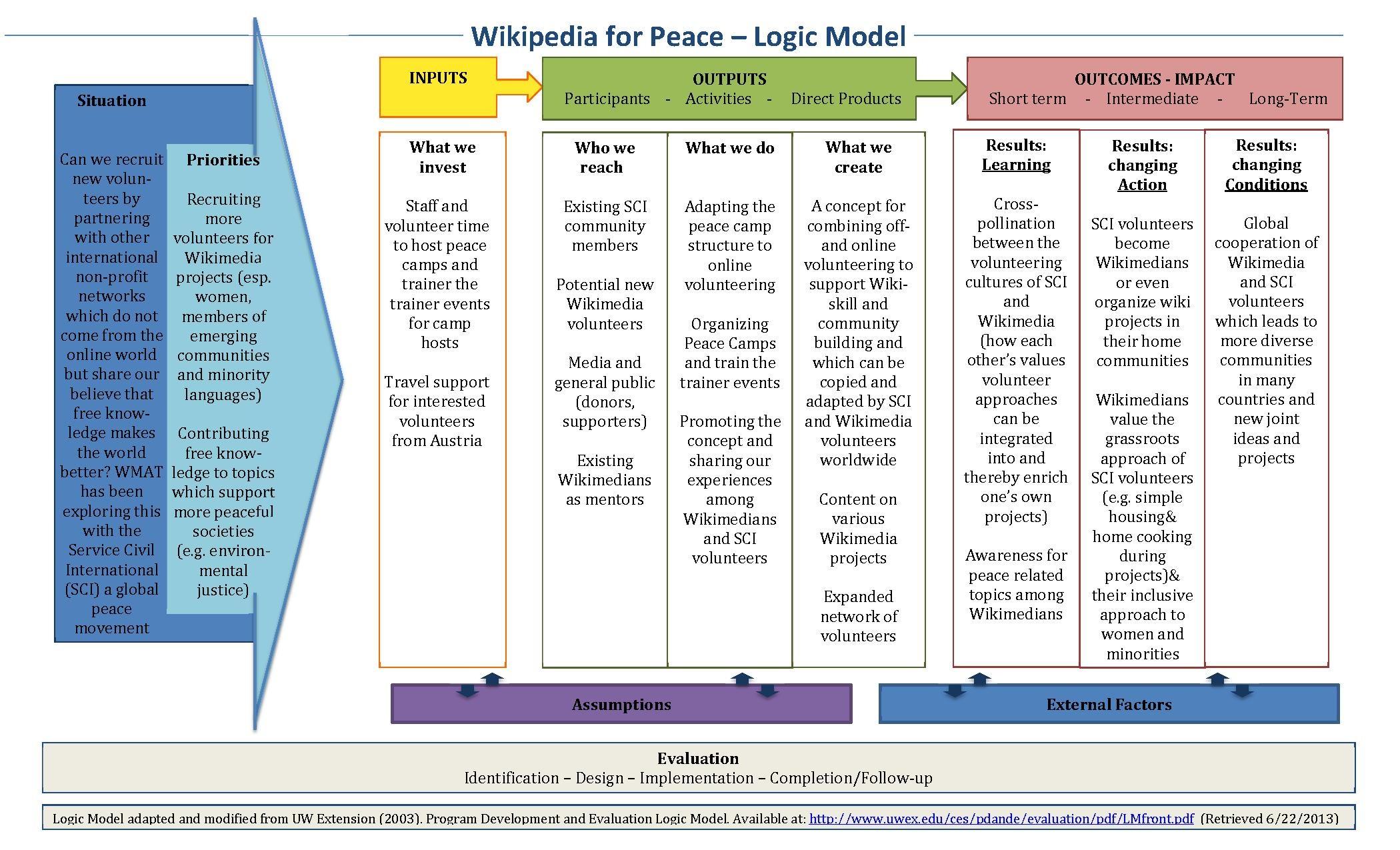 File Logic Model Wikipedia4peace