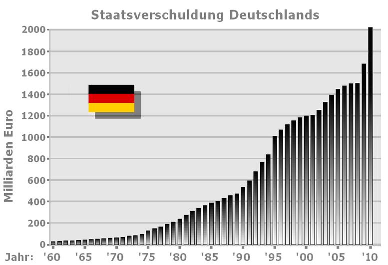 Staatsverschuldung Deutschland 1960 - 2010