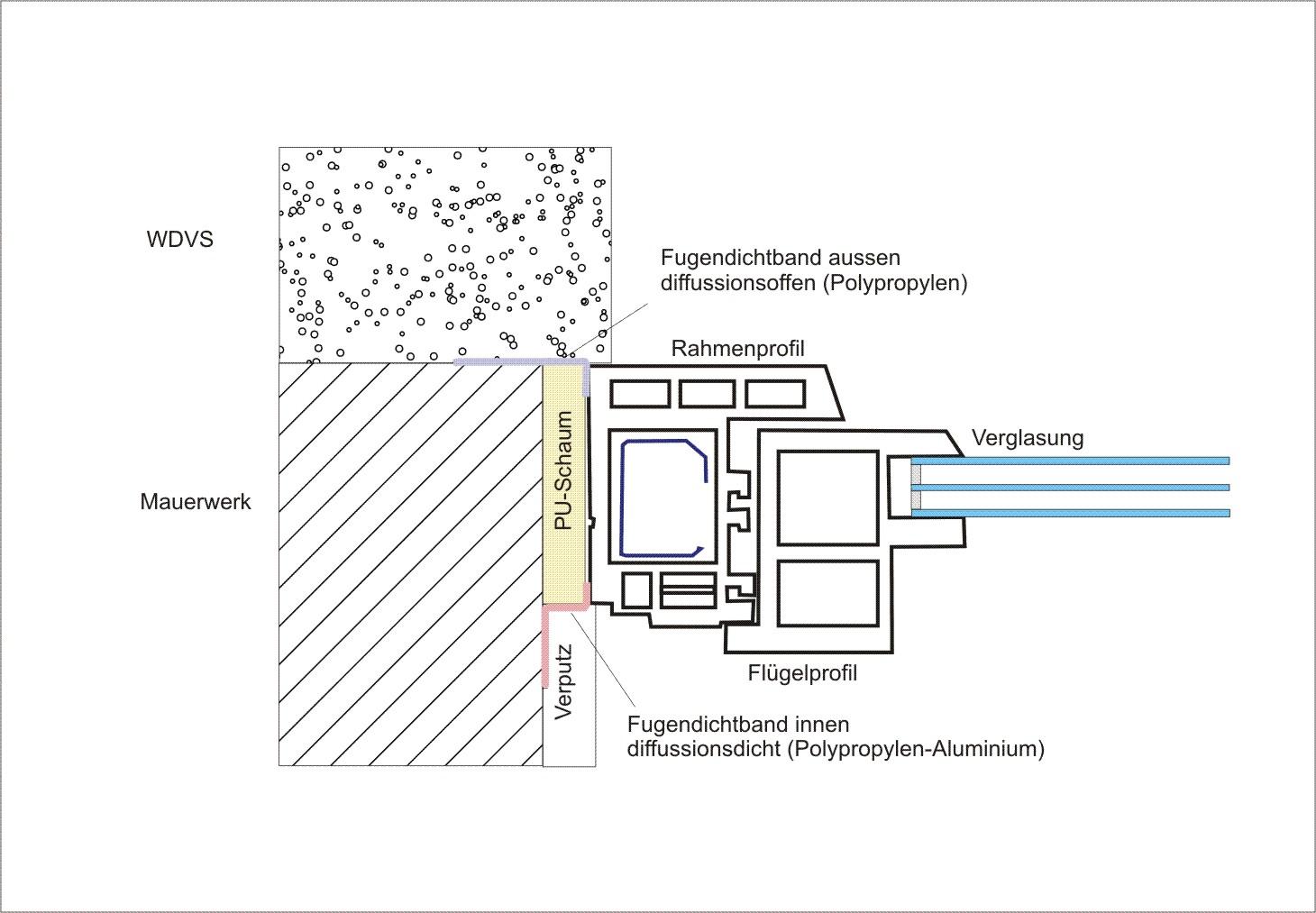 Fenstersims Auen ] | Epoxidharz Bodenbeschichtung Kosten, Begehbare ...