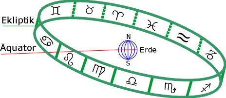Erde,Tierkreis,Guertel2.PNG