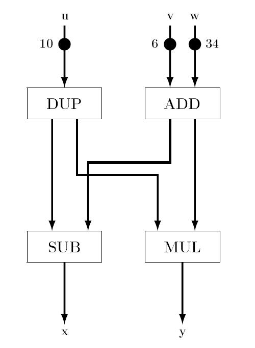 Datenfluss-Architektur