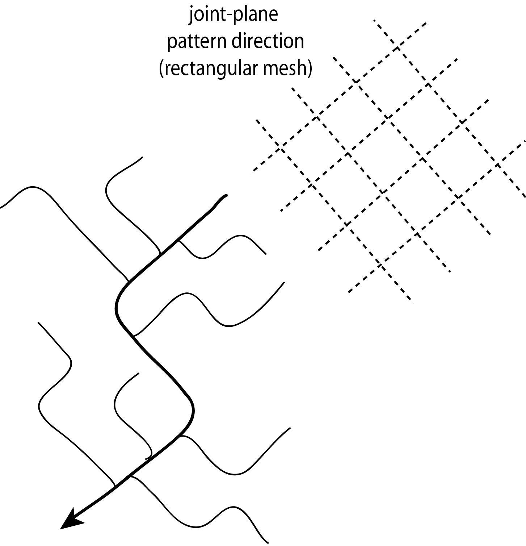 File Rectangular Drainage Pattern
