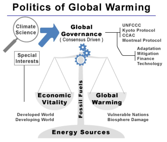 A Pictogram Of The Current Relationships Of Different Elements In The Politics Of Global Warming