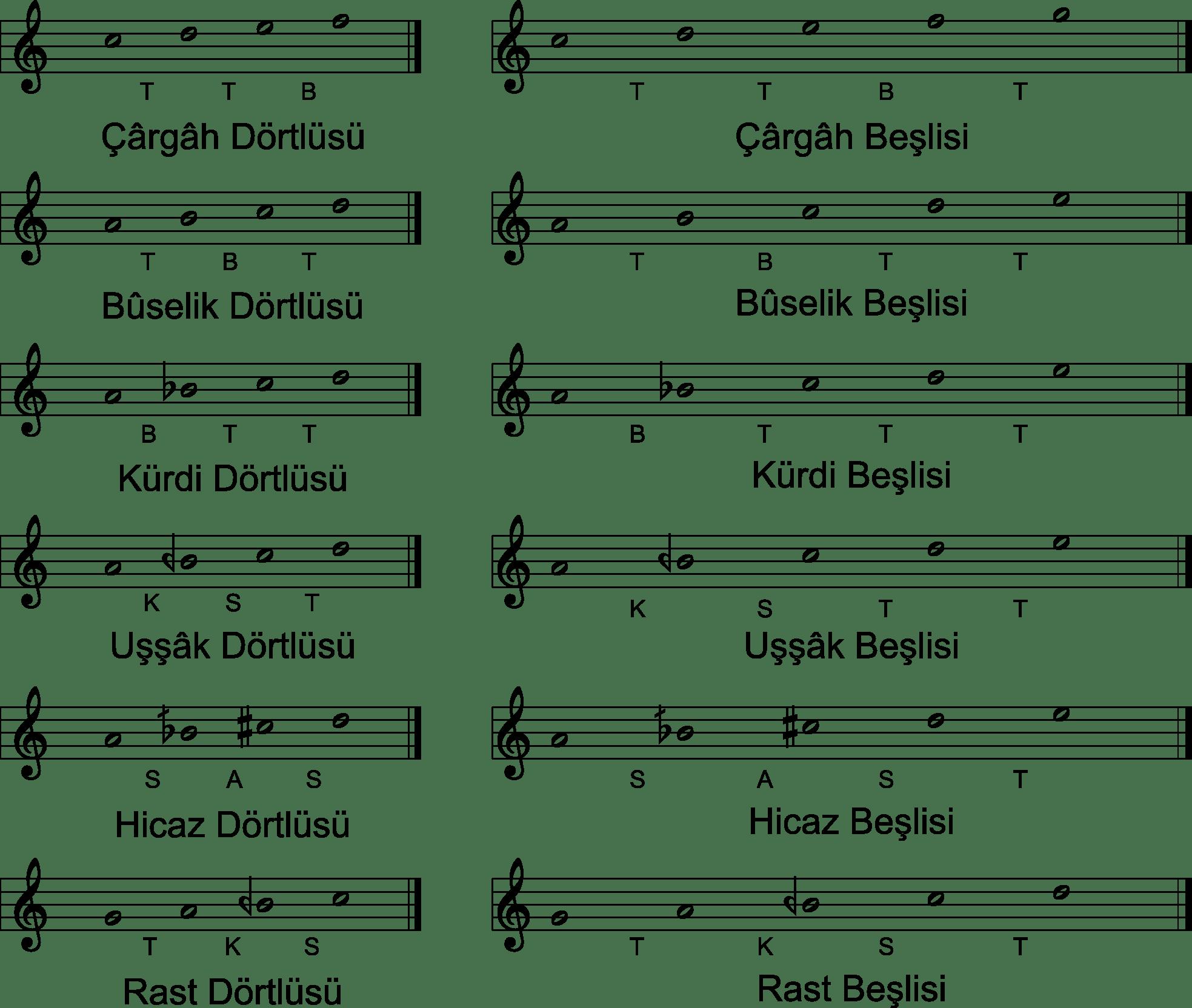 File Ottoman Tetrachords Pentachords